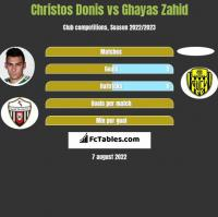 Christos Donis vs Ghayas Zahid h2h player stats