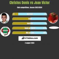 Christos Donis vs Joao Victor h2h player stats