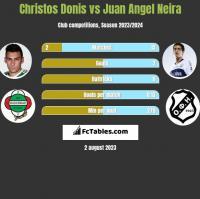 Christos Donis vs Juan Angel Neira h2h player stats