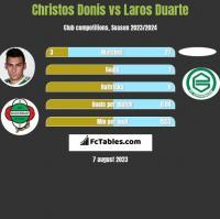 Christos Donis vs Laros Duarte h2h player stats