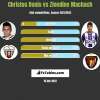 Christos Donis vs Zinedine Machach h2h player stats