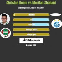 Christos Donis vs Meritan Shabani h2h player stats