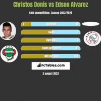 Christos Donis vs Edson Alvarez h2h player stats