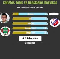 Christos Donis vs Anastasios Douvikas h2h player stats