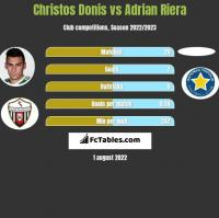 Christos Donis vs Adrian Riera h2h player stats