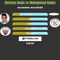 Christos Donis vs Mohammed Kudus h2h player stats