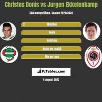 Christos Donis vs Jurgen Ekkelenkamp h2h player stats