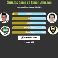 Christos Donis vs Simon Janssen h2h player stats