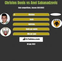 Christos Donis vs Anel Sabanadzovic h2h player stats