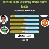 Christos Donis vs Antony Matheus dos Santos h2h player stats