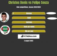Christos Donis vs Felipe Souza h2h player stats