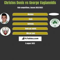 Christos Donis vs George Vagiannidis h2h player stats