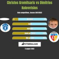 Christos Gromitsaris vs Dimitrios Kolovetsios h2h player stats