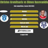 Christos Gromitsaris vs Dimos Baxevanidis h2h player stats