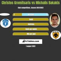 Christos Gromitsaris vs Michalis Bakakis h2h player stats