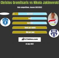 Christos Gromitsaris vs Nikola Jakimovski h2h player stats