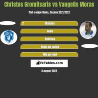 Christos Gromitsaris vs Vangelis Moras h2h player stats