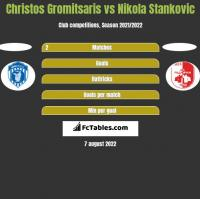 Christos Gromitsaris vs Nikola Stankovic h2h player stats