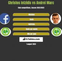 Christos Intzidis vs Andrei Marc h2h player stats