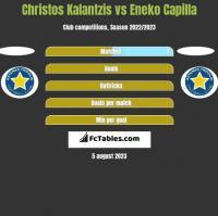 Christos Kalantzis vs Eneko Capilla h2h player stats