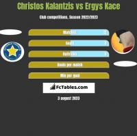 Christos Kalantzis vs Ergys Kace h2h player stats