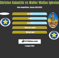Christos Kalantzis vs Walter Matias Iglesias h2h player stats