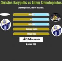 Christos Karypidis vs Adam Tzanetopoulos h2h player stats