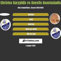 Christos Karypidis vs Anestis Anastasiadis h2h player stats