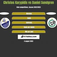 Christos Karypidis vs Daniel Sundgren h2h player stats