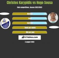 Christos Karypidis vs Hugo Sousa h2h player stats