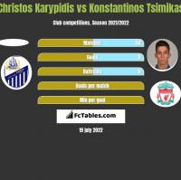 Christos Karypidis vs Konstantinos Tsimikas h2h player stats