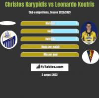 Christos Karypidis vs Leonardo Koutris h2h player stats
