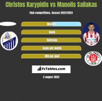 Christos Karypidis vs Manolis Saliakas h2h player stats