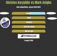 Christos Karypidis vs Mark Asigba h2h player stats