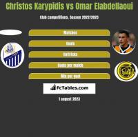 Christos Karypidis vs Omar Elabdellaoui h2h player stats