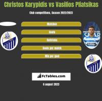 Christos Karypidis vs Vasilios Pliatsikas h2h player stats