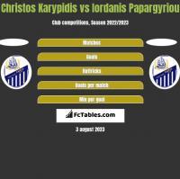 Christos Karypidis vs Iordanis Papargyriou h2h player stats