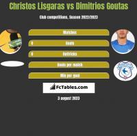 Christos Lisgaras vs Dimitrios Goutas h2h player stats