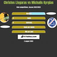 Christos Lisgaras vs Michalis Kyrgias h2h player stats