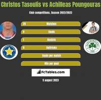 Christos Tasoulis vs Achilleas Poungouras h2h player stats