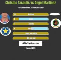 Christos Tasoulis vs Angel Martinez h2h player stats
