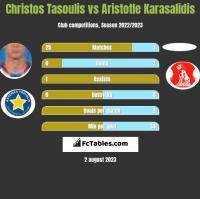 Christos Tasoulis vs Aristotle Karasalidis h2h player stats