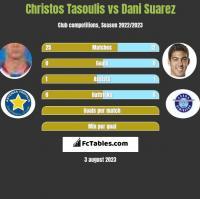 Christos Tasoulis vs Dani Suarez h2h player stats