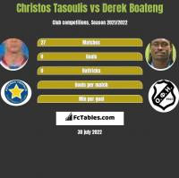 Christos Tasoulis vs Derek Boateng h2h player stats