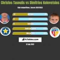 Christos Tasoulis vs Dimitrios Kolovetsios h2h player stats