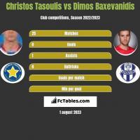 Christos Tasoulis vs Dimos Baxevanidis h2h player stats