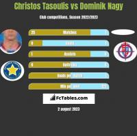 Christos Tasoulis vs Dominik Nagy h2h player stats