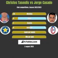 Christos Tasoulis vs Jorge Casado h2h player stats