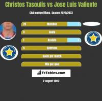 Christos Tasoulis vs Jose Luis Valiente h2h player stats