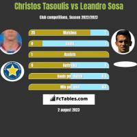 Christos Tasoulis vs Leandro Sosa h2h player stats